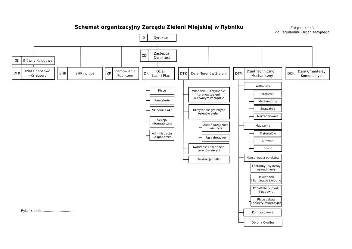 Schemat Organizacyjny ZZM